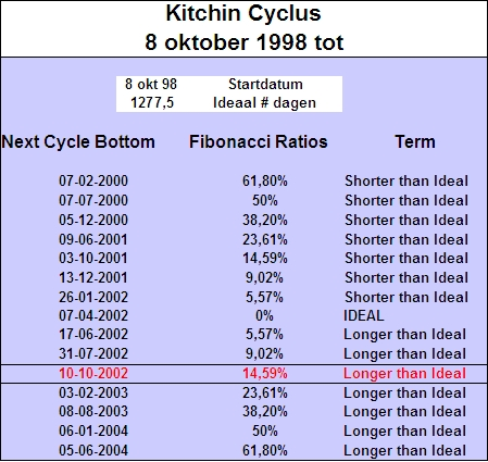 kitchin_cyclus_8_oktober_1998
