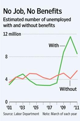 no-job-no-benefits
