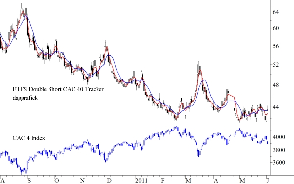 ETFS Double Short CAC 40 Tracker en CAC 40 index