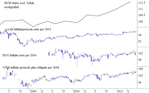 HICP Index excl. Tabak