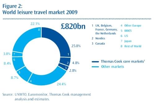 Leisure markt in 2009