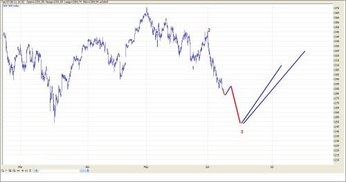TA S&P 500 8 juni 2011 grafiek 2