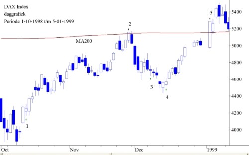 DAX index periode 1-10-1998 tot en met 5-01-1999
