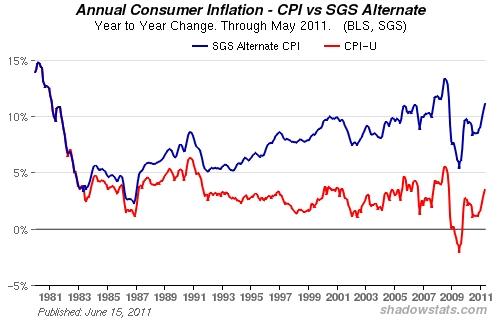 Inflatie Amerika versus shadowstats