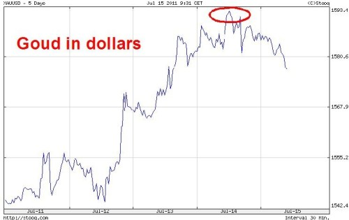goud in dollars juli 2011