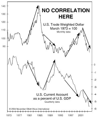 lopende rekening VS