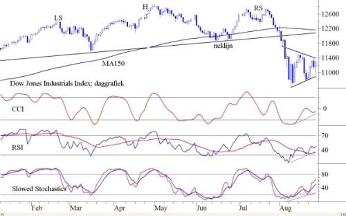 TA Dow Jones 29 augustus 2011