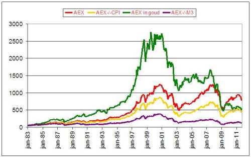 aex-op-het-niveau-van-1994-aex-cpi-m3-goud