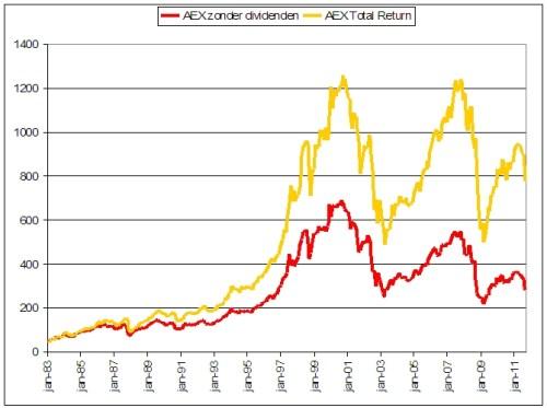 aex-op-het-niveau-van-1994-aex-met-zonder-dividenden