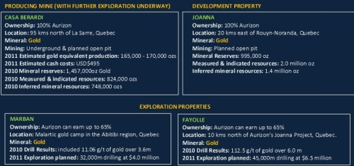 Aurizon verwacht tegen 2015 een productie van 500.000 ounces goud te realiseren