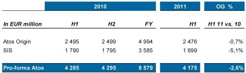Resultaten Atos SA 2010 en 2011