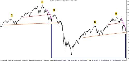 TA S&P 7 oktober 2011