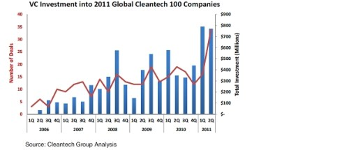 investering in cleantech