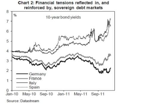 FInanciele spanningen weerspiegeld en versterkt door markt voor staatsleningen