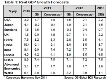 Prognose wereldwijde groei in 2012