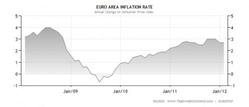 Inflatie eurozone