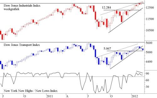TA Dow Jones Industrials en Dow Jones Transport 27 februari 2012