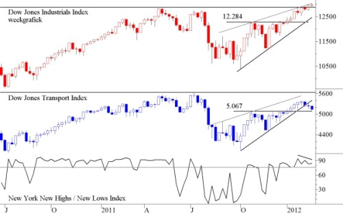TA Dow Jones Industrials en Dow Jones Transport 27 februari 2012
