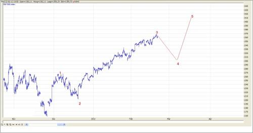 TA S&P 500 23 februari 2012