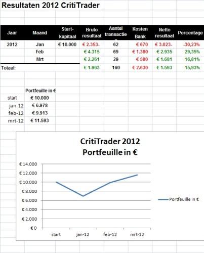 CT-Resultaten-per-28-maart-2012