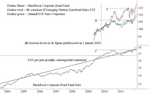 Euro Corporate Trackers