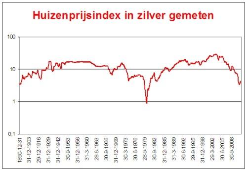 huizenmarkt_vs_moet_nog_fors_onderuit_zilver