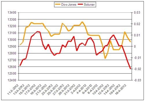 Dow Jones en Solunar model
