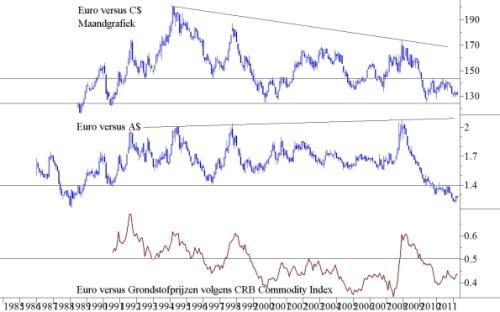 Euro versus C$ maandgrafiek