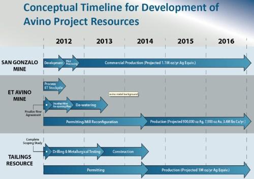 TIjdpad ontwikkeling Avino project bronnen