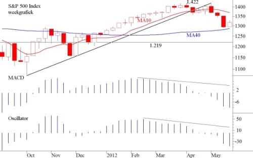 TA S&P 500 27 mei 2012