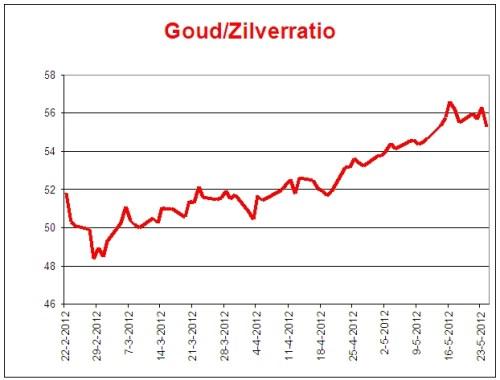 de-bodem-van-23-mei-2012-gz-ratio