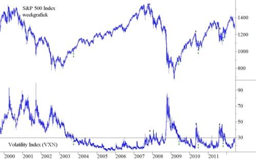S&P 500 en VIX