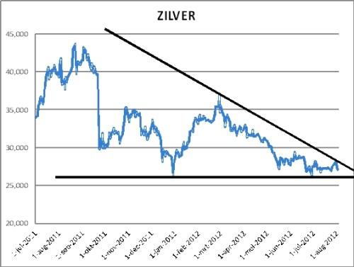 goud-en-zilver-gaan-knallen-zilverwedge