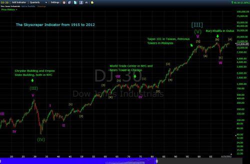 Dow Jones en wolkenkrabber index 1915-2012