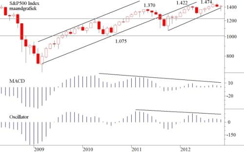TA S&P 3 december 2012
