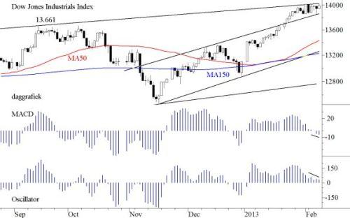 TA Dow Jones 11 februari 2013