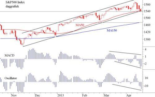 TA S&P 22 april 2013