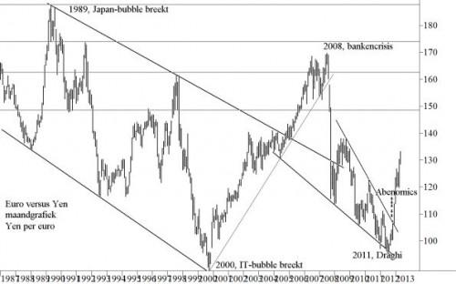 Euro versus yen maandgrafiek Yen per euro