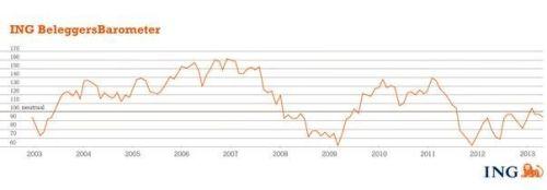 ING Beleggersbarometer april 2013