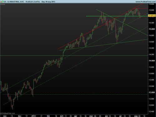 Dow Jones 11 augustus 2013