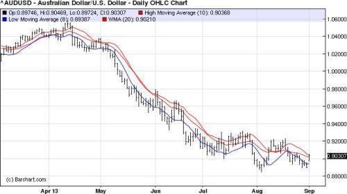 Australische Dollar moet nog veel verder omlaag