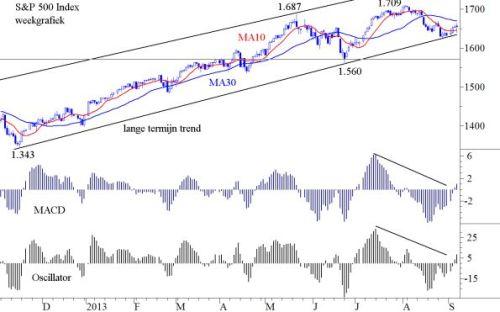 S&P 500 9 september 2013