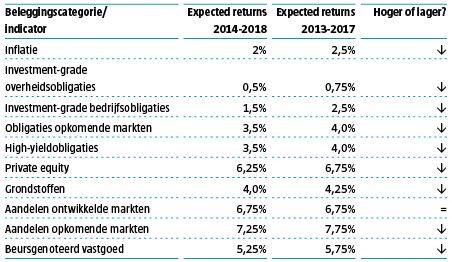 welk-rendement-kunnen-beleggers-de-komende-vijf-jaar-verwachten