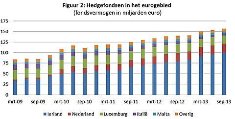 Hedgefondsen in het eurogebied