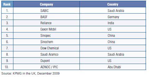 Top tien chemiebedrijven in 2015