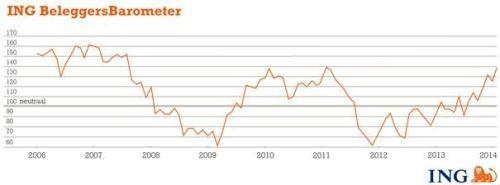 ING Beleggersbarometer januari 2014