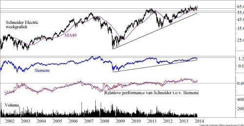 Relatieve prestatie van Schneider ten opzichte van Siemens