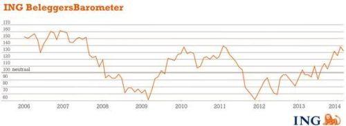 ING Beleggersbarometer februari 2014