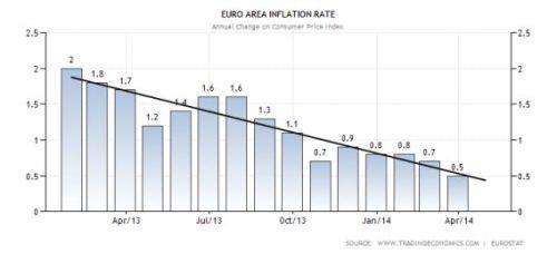inflatie euro gebied figuur 2