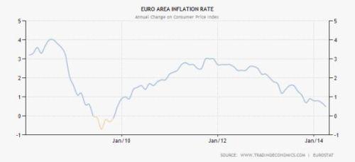 inflatie euro gebied